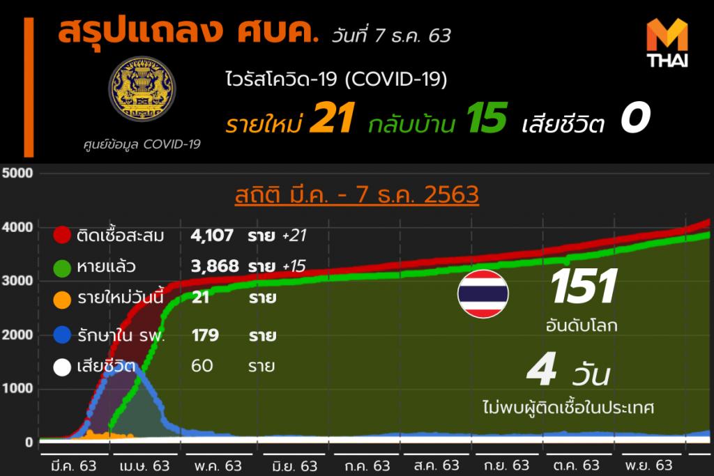 โควิด-19 ในไทย วันที่ 7 ธ.ค. 63