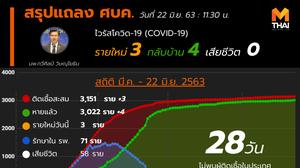 สรุปแถลงศบค. โควิด 19 ในไทย วันนี้ 22/06/2563 | 11.30 น.