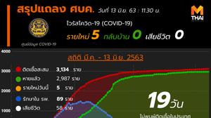 สรุปแถลงศบค. โควิด 19 ในไทย วันนี้ 13/06/2563 | 11.30 น.