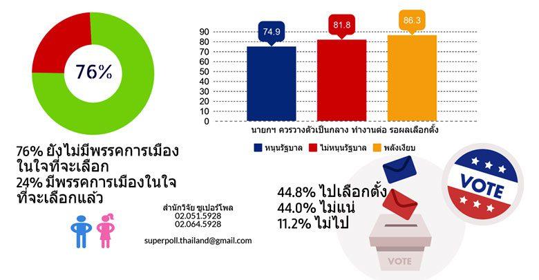 ซูเปอร์โพลชี้ ประชาชน 44.8% ตั้งใจไปเลือกตั้ง อีกกว่า 76% ยังไร้พรรคในใจ