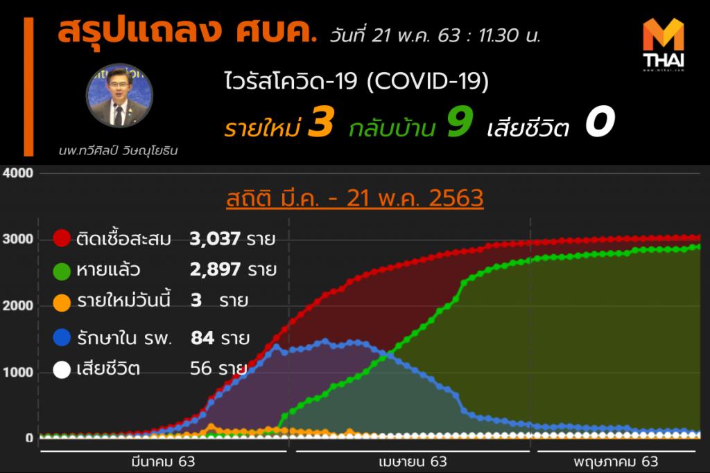 สรุปแถลงศบค. โควิด 19 ในไทย วันนี้ 21/05/2563 | 11.30 น.