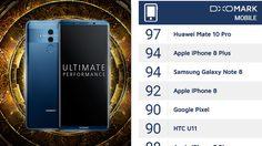 Huawei Mate 10 เบียด iPhone 8 และ Note 8 ร่วงการจัดอันดับกล้องมือถือดีที่สุด