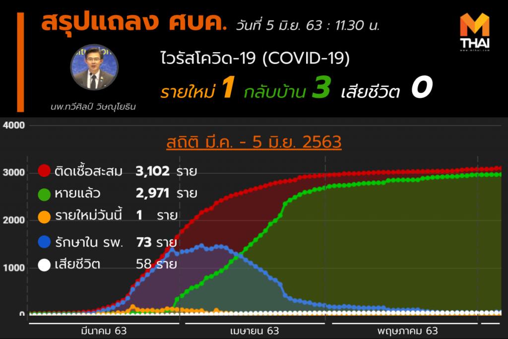 สรุปแถลงศบค. โควิด 19 ในไทย วันนี้ 05/06/2563 | 11.30 น.