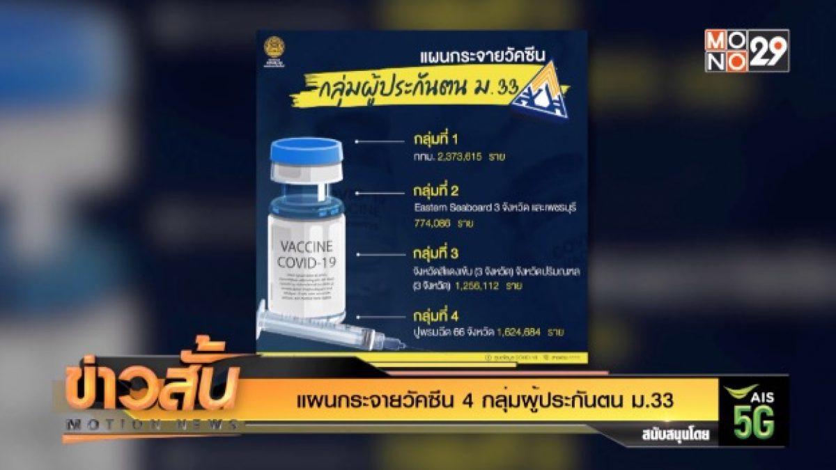 แผนกระจายวัคซีน 4 กลุ่มผู้ประกันตน ม.33