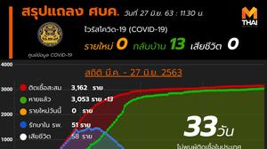สรุปแถลงศบค. โควิด 19 ในไทย วันนี้ 27/06/2563 | 11.30 น.