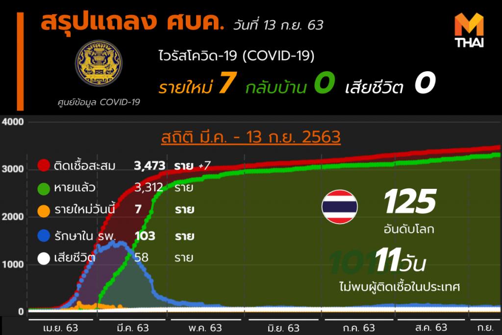 สรุปแถลงศบค. โควิด 19 ในไทย 13 ก.ย. 63