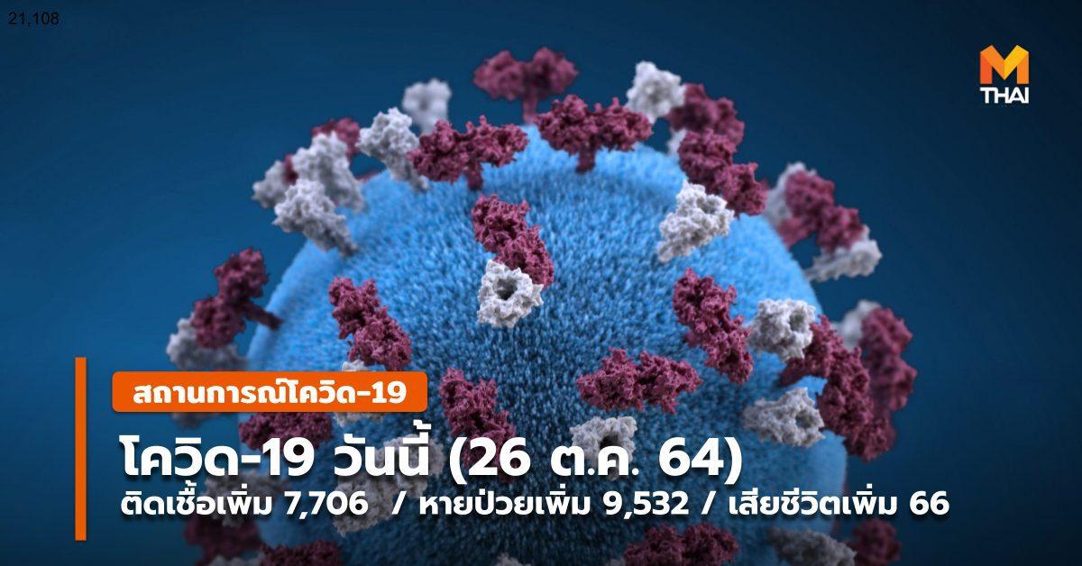 โควิด-19 วันนี้ ( 25 ต.ค.) – ติดป่วยเพิ่ม 7,706 / หาย-กลับบ้านเพิ่ม 9,532