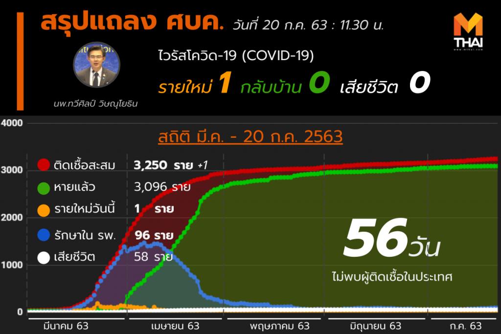 สรุปแถลงศบค. โควิด 19 ในไทย 20 ก.ค. 63