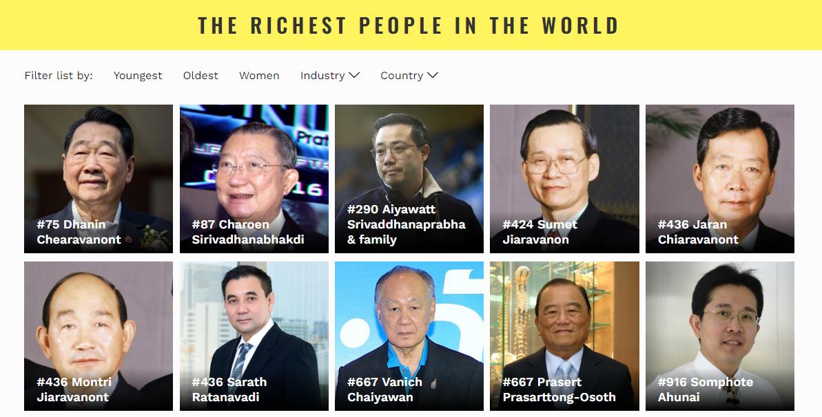 Forbes จัดอันดับ 'เจ้าสัวธนินท์' รั้งอันดับ 1 เศรษฐีไทย 2019 แซง 'เจ้าสัวเจริญ'
