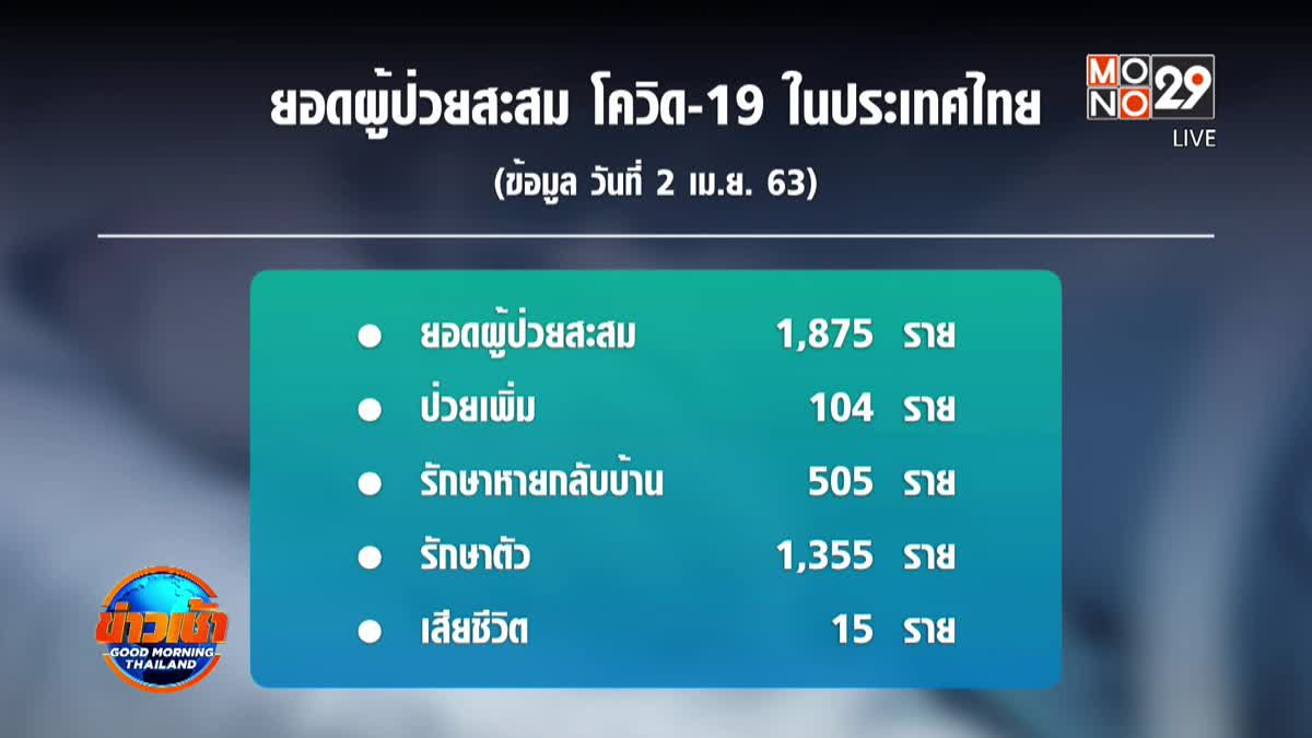 ศบค.เผยไทยเสียชีวิตจากโควิด-19 เพิ่ม 3 ราย