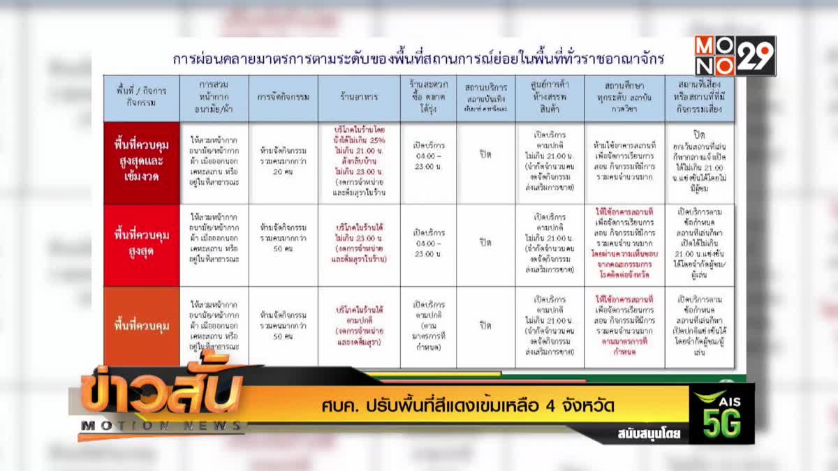 ศบค. ปรับพื้นที่สีแดงเข้มเหลือ 4 จังหวัด