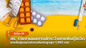 สธ.รายงานผลการเฝ้าระวังสายพันธุ์โควิดในไทย -บุษราคัม ดูเเลผู้ติดเชื้อรวมเเล้ว 14,213 คน
