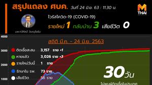 สรุปแถลงศบค. โควิด 19 ในไทย วันนี้ 24/06/2563 | 11.30 น.