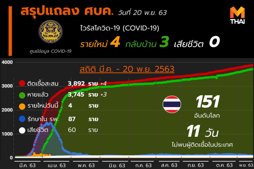 อัปเดต โควิด-19 ในไทย วันที่ 20 พ.ย. 63