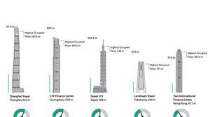มาทายกัน ลิฟท์ ตึกไหน? ขึ้น – ลง เร็วที่สุดในโลก !