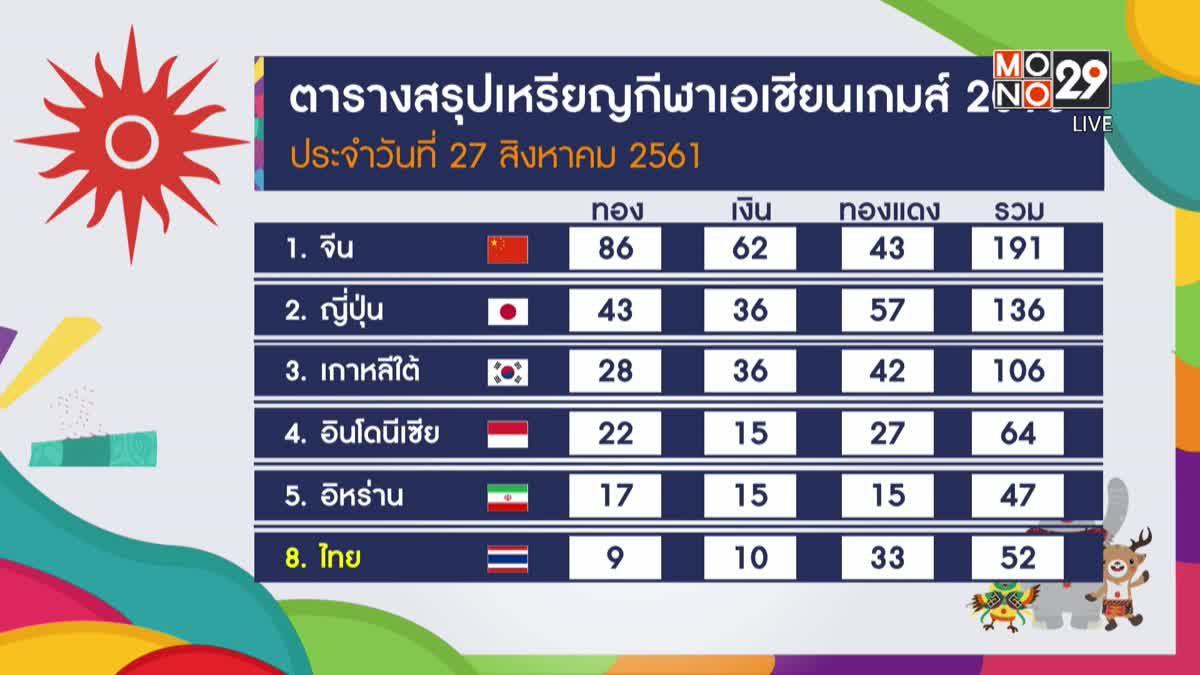 ทัพนักกีฬาไทยคว้าเพิ่ม 1 เงิน 2 ทองแดง อช.เกมส์