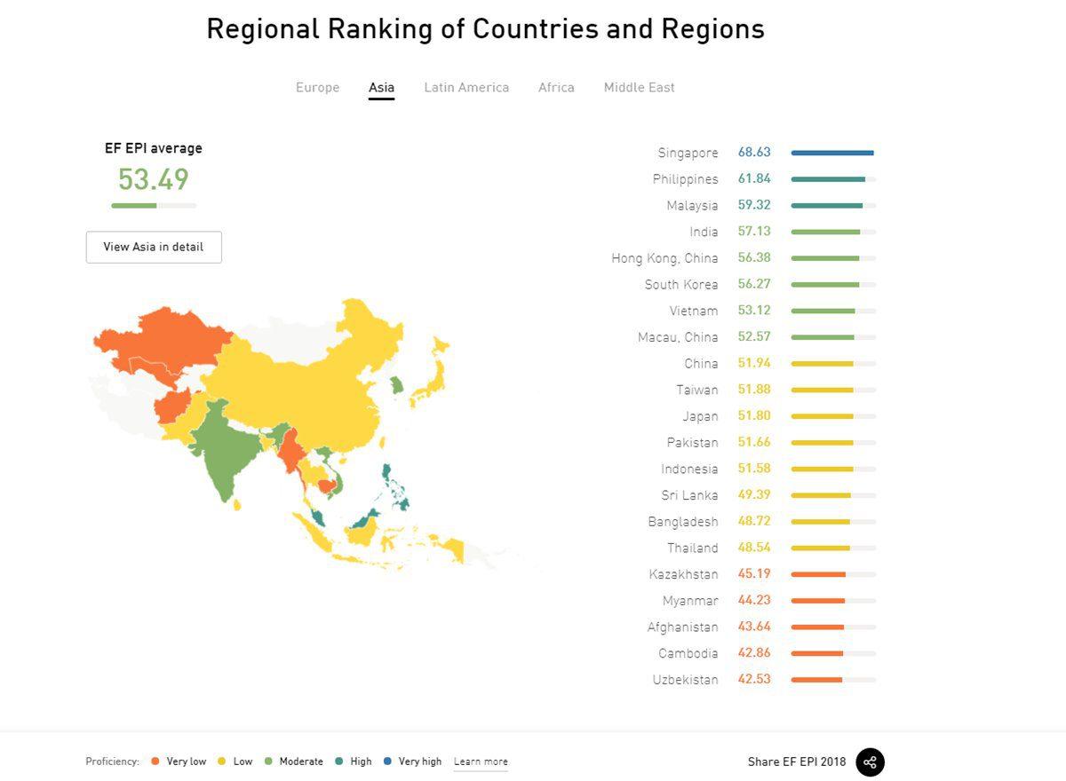 ประเทศที่มีทักษะภาษาอังกฤษดีที่สุด 2018