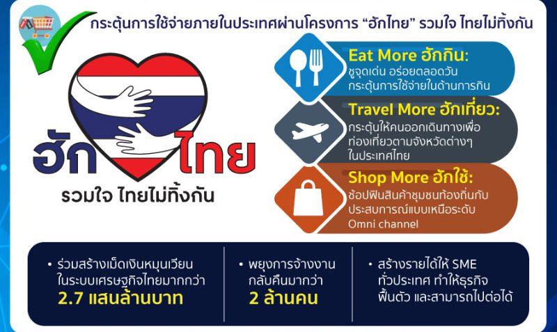 กลุ่มการค้าปลีกและบริการ หอการค้าไทย ผสานพลังเชื่อมโยงทุกภาคส่วน สร้างโมเดลต้นแบบ ตอกย้ำความสำเร็จผ่าน 3 ภารกิจหลักเร่งพลิกฟื้นเศรษฐกิจไทย