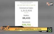 ผู้ติดเชื้อโควิด-19 สะสมทั่วโลกแตะ 1.5 ล้านราย