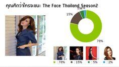 ผลโหวตชี้ 'กวาง' ชนะขาดคว้าชัยเป็น 'The face Thailand' คนที่2