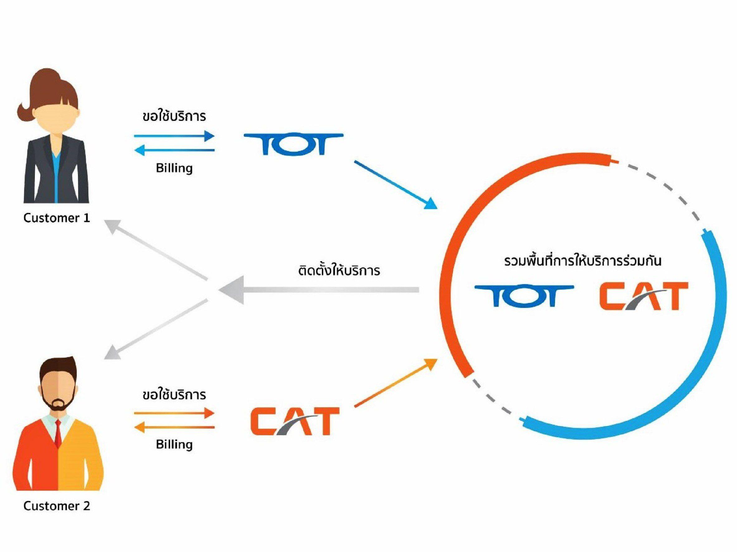 """จัดเต็ม ! """"CAT–TOT"""" ร่วมให้บริการอินเทอร์เน็ตนำร่องเตรียมควบรวมเป็น NT มั่นใจคุณภาพบริการ """"การันตีไม่มีล่ม'"""""""