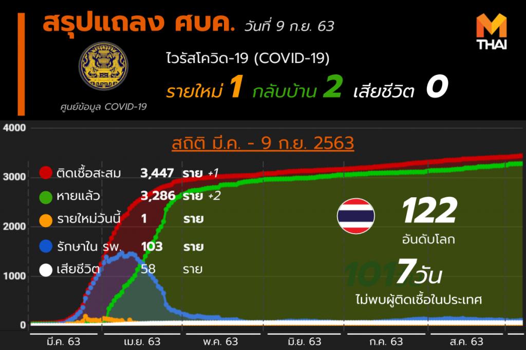 สรุปแถลงศบค. โควิด 19 ในไทย 9 ก.ย. 63