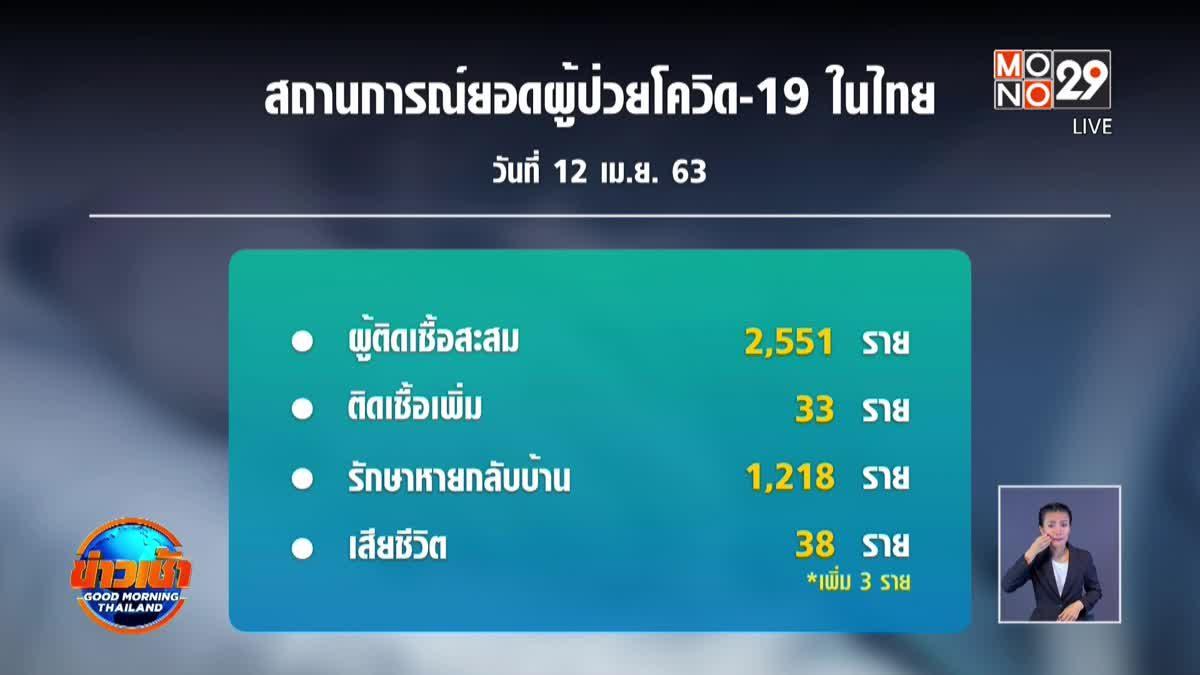 ศบค.เผยไทยติดเชื้อโควิด-19 เพิ่ม 33 คน เสียชีวิต 3 คน