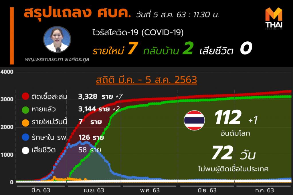 สรุปแถลงศบค. โควิด 19 ในไทย 5 ส.ค. 63
