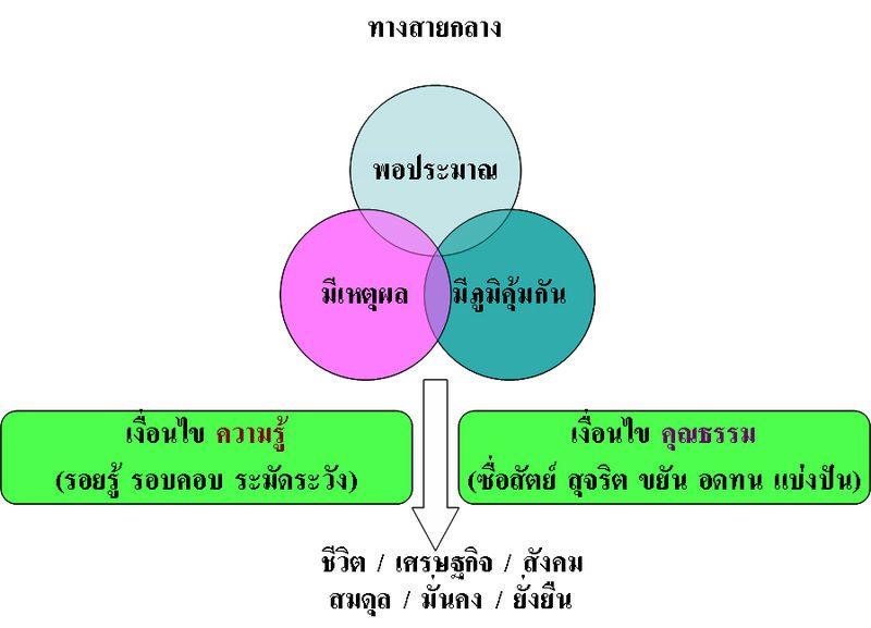 แผนภาพแสดงแนวคิดเศรษฐกิจพอเพียง 3 ห่วง 2 เงื่อนไข