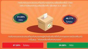 นิด้าโพล เผยปชช. 67.20% งงบัตรเลือกตั้ง