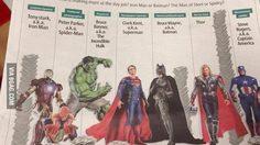 7 อันดับ Superhero จนสุดไปรวยสุด