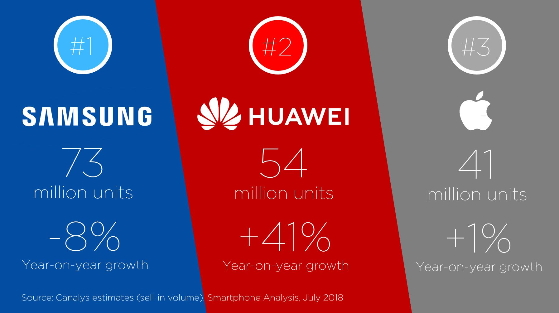 Huawei แซง Apple