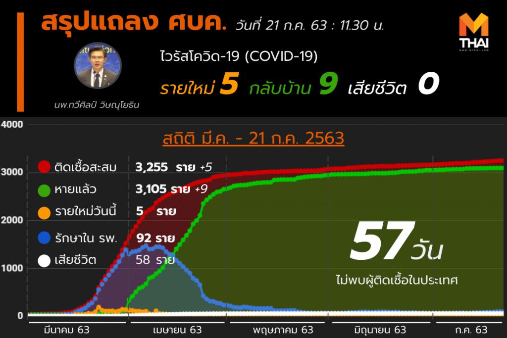 สรุปแถลงศบค. โควิด 19 ในไทย 21 ก.ค. 63