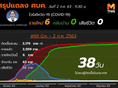 สรุปแถลงศบค. โควิด 19 ในไทย วันนี้ 2/07/2563 | 11.30 น.