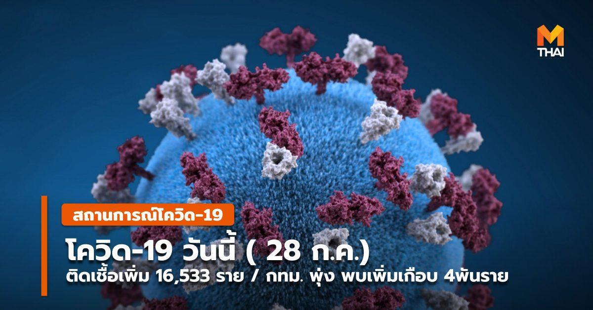 โควิด-19 วันนี้ ( 28 ก.ค. ) พบติดเชื้อเพิ่ม 16,533 ราย / กทม.พุ่งเกือบ 4 พัน