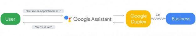 เปิดตัว Google Duplex ระบบผู้ช่วยส่วนตัวพลัง AI สุดฉลาด
