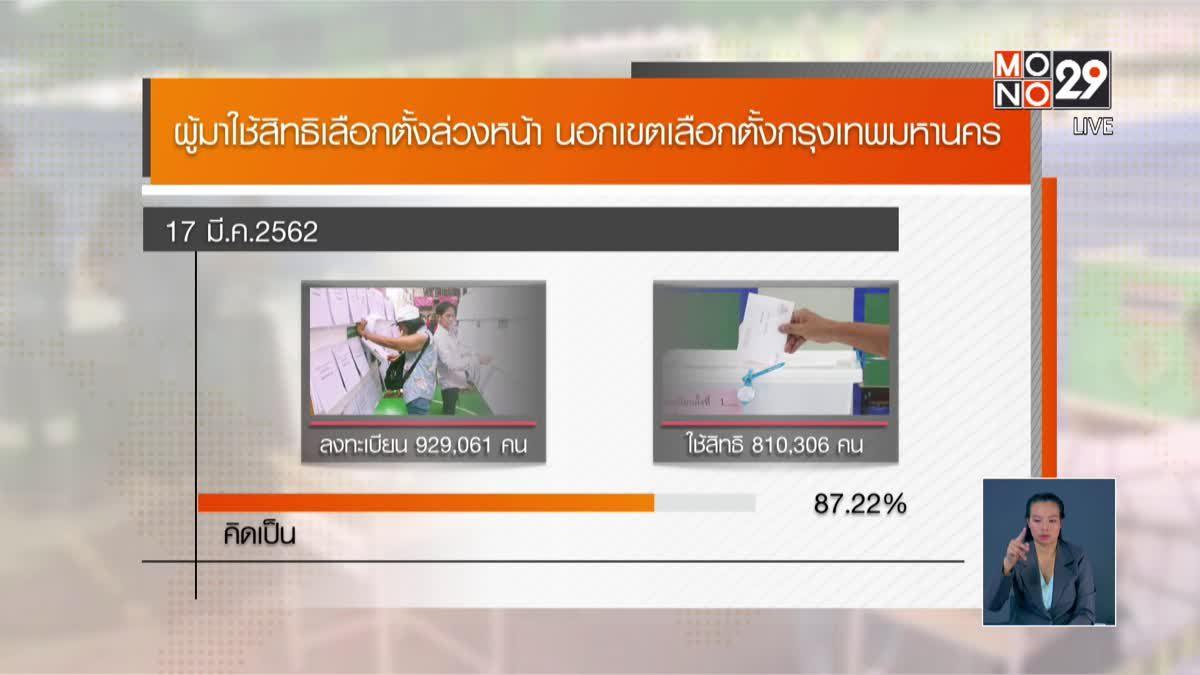 สรุปยอดผู้ใช้สิทธิเลือกตั้งล่วงหน้า กทม. 87.22%