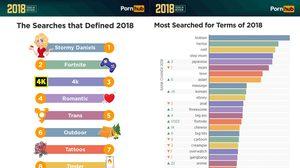 มาแล้ว! สรุปการค้นหา หนังโป๊ออนไลน์ ที่ได้รับความนิยมมากที่สุดปี 2018