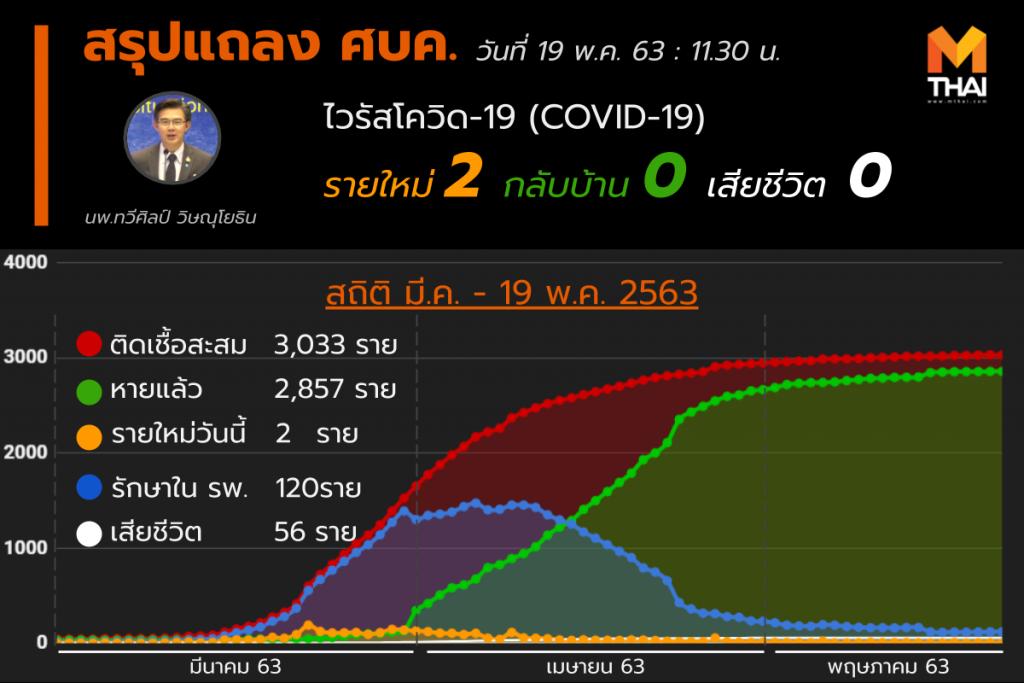 สรุปแถลงศบค. โควิด 19 ในไทย วันนี้ 19/05/2563 | 11.30 น.