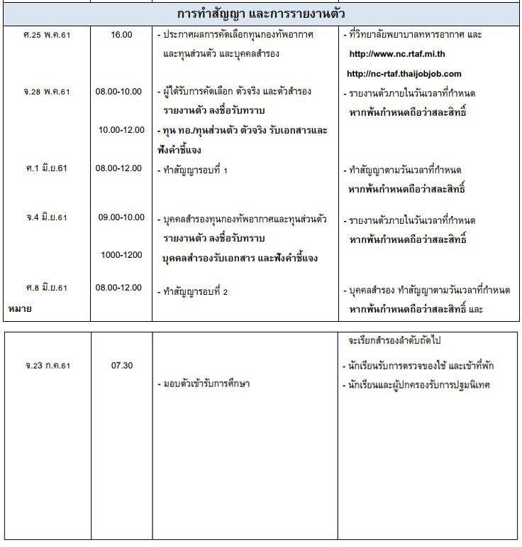 ปฏิทินการรับสมัครสอบคัดเลือกบุคคลพลเรือนเข้าศึกษาในหลักสูตรพยาบาลศาสตรบัณฑิต 2561