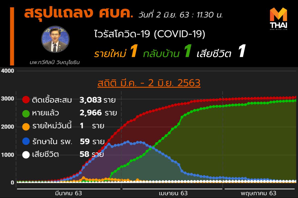 สรุปแถลงศบค. โควิด 19 ในไทย วันนี้ 02/06/2563 | 11.30 น.
