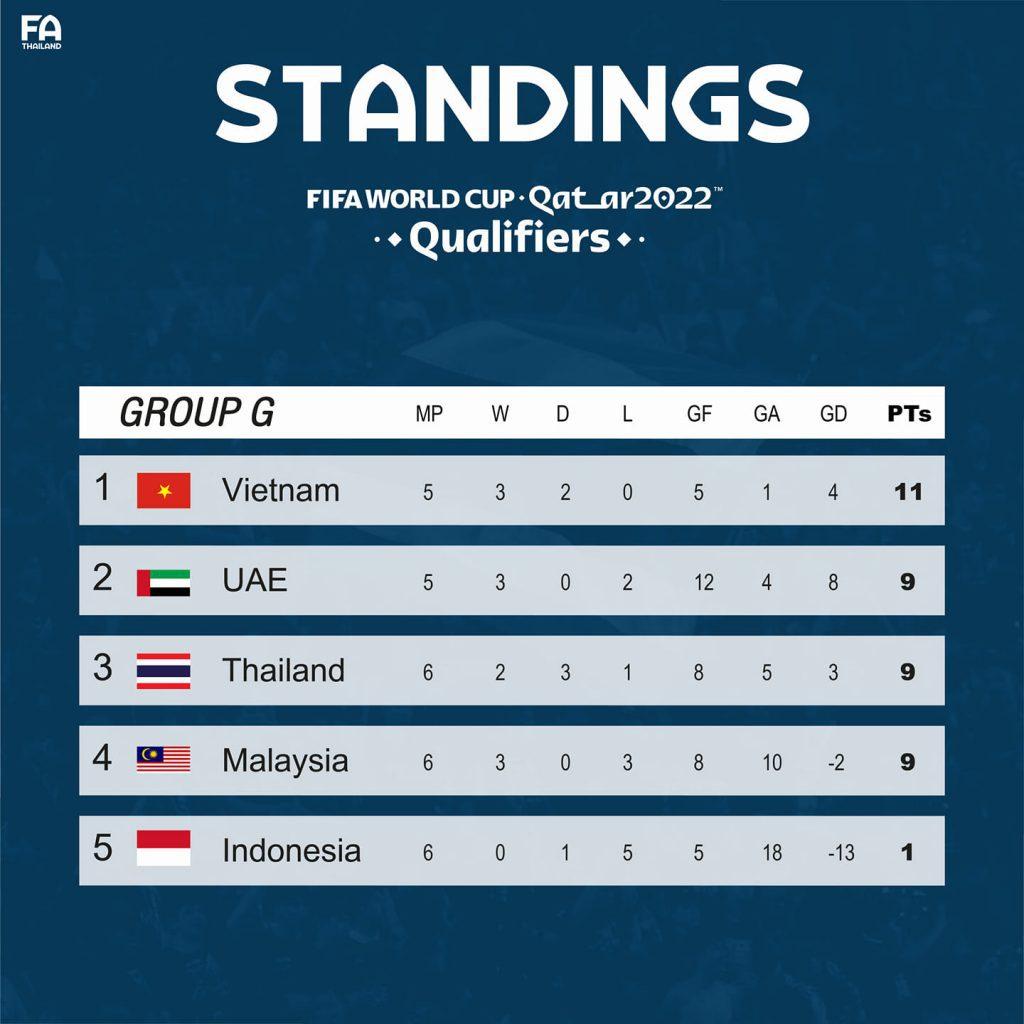 ตารางคะแนนฟุตบอลบอลโลก ทีมชาติไทย รอบคัดเลือก โซนเอเชีย กลุ่ม G