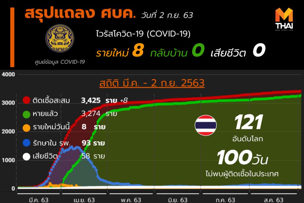 สรุปแถลงศบค. โควิด 19 ในไทย 2 ก.ย. 63