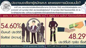 ดุสิตโพล เผยปชช. 54.06% เลือกส.ส. ประวัติดี ซื่อสัตย์ ไม่เอาคนทุจริต ซื้อเสียง