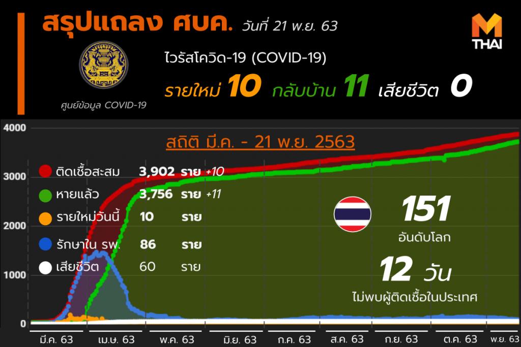 โควิด-19 ในไทย วันที่ 21 พ.ย. 63