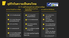 ซูเปอร์โพล เผยประชาชนภูมิใจอยู่บนแผ่นดินไทย ตั้งใจทำดีน้อมรำลึก ร.9