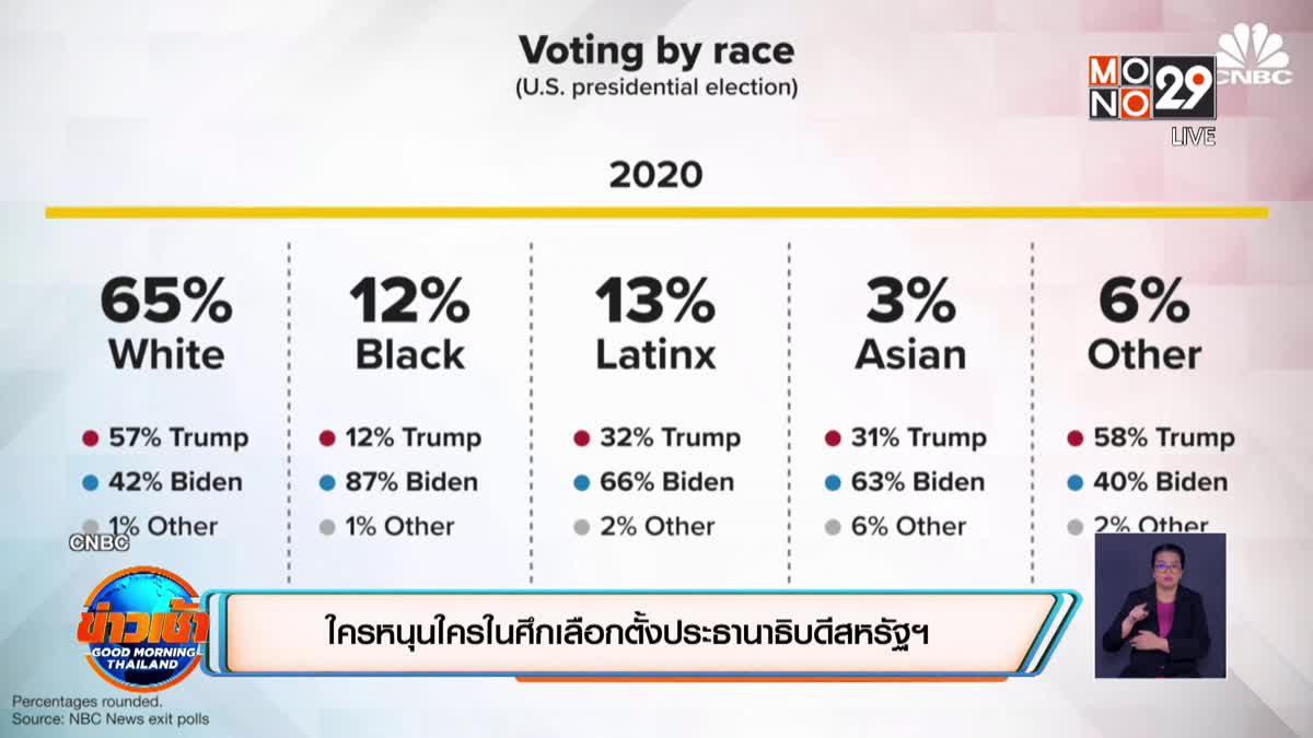 ใครหนุนใครในศึกเลือกตั้งประธานาธิบดีสหรัฐ