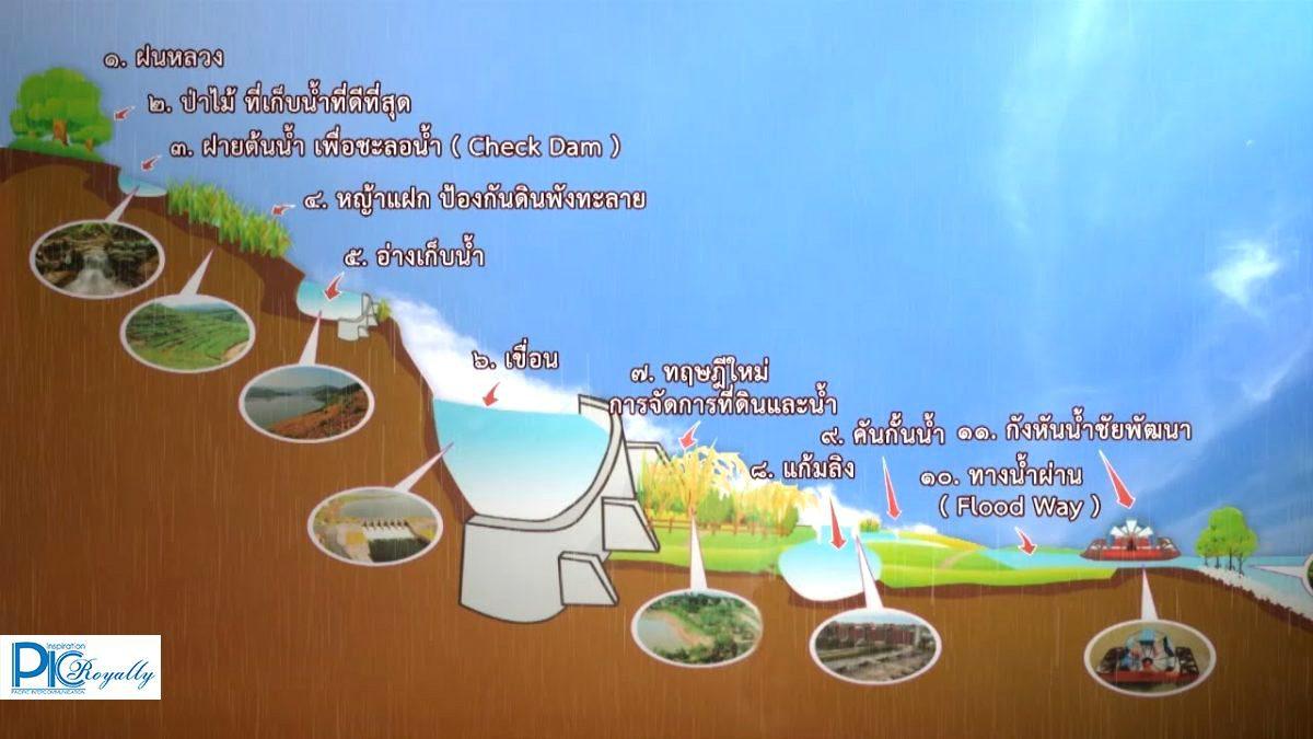สารคดีร้อยไทยด้วยดวงใจ ตอน สมดุลแห่งการพัฒนา