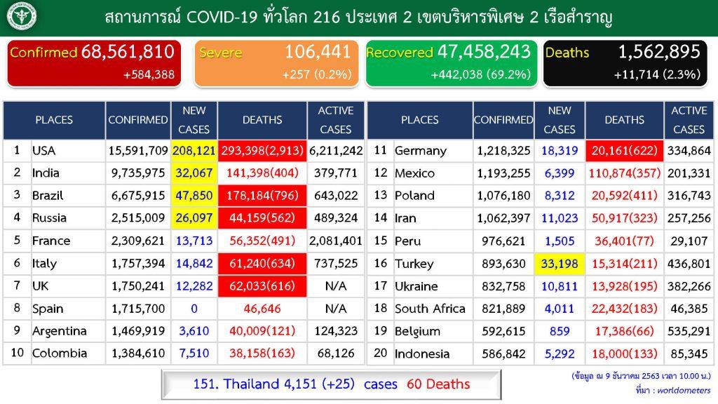 โควิด-19 ในไทย วันที่ 9 ธ.ค. 63