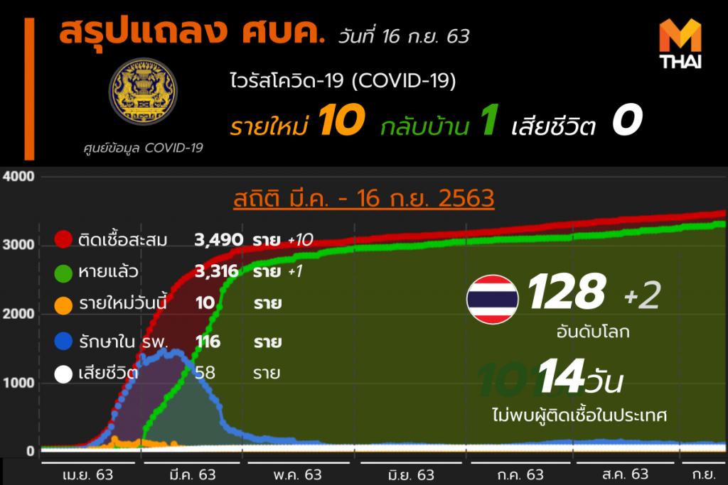 สรุปแถลงศบค. โควิด 19 ในไทย 16 ก.ย. 63